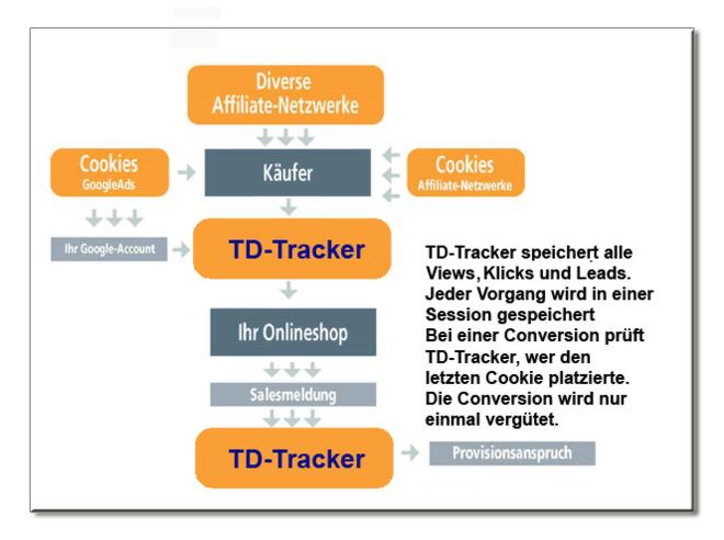 Funktionsweise von TD-Tracker